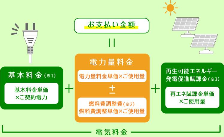 料金計算方法のイメージ図